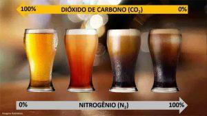 Chopp com Nitrogênio - Maior e Menor concentração de CO2 e N2