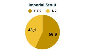 Mistura de Gases para Cerveja com Nitrogênio - Misturador de Gases