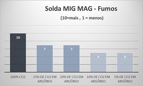 Solda MIG MAG - Fumos