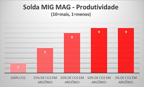 Solda MIG MAG - Produtividade