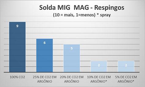 Solda MIG MAG - Respingos