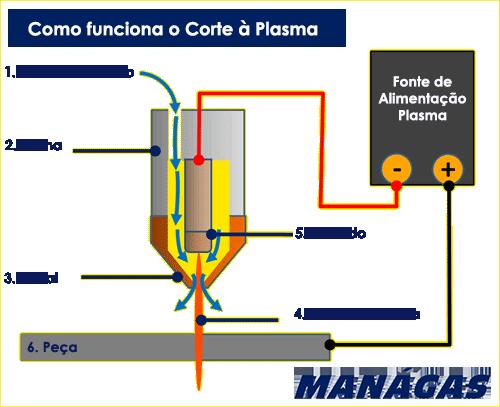 Como o Corte Plasma funciona