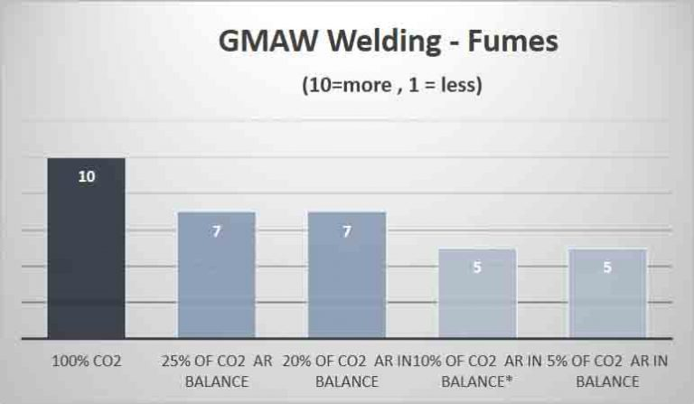 Fumes GMAW – Carbon Steel
