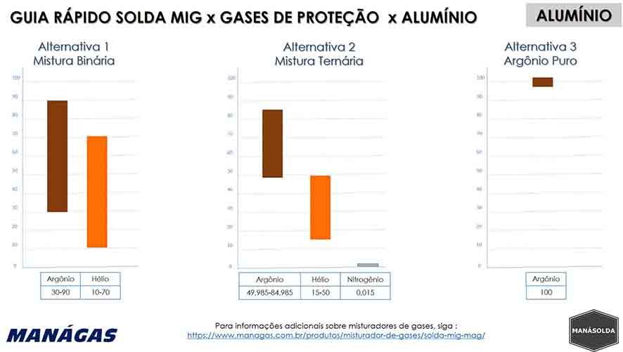 Guia Rápido Solda MIG x Gases de Proteção x Alumínio