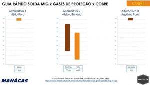 Guia Rápido Solda MIG x Gases de Proteção x Cobre