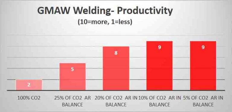 Productivity GMAW Welding – Carbon Steel