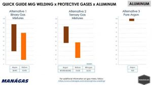 Quick Guide MIG Welding x Protective Gases x Aluminum