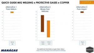 Quick Guide MIG Welding x Protective Gases x Copper