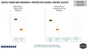 Quick Guide MIG Welding x Protective Gases x Nickel Alloys