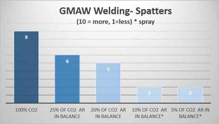 Spatters GMAW Welding – Carbon Steel