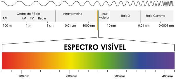 Detecção de concentração de Dióxido de Carbono (NDIR) - Espectro de uma fonte de luz