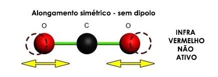 Molécula de Dióxido de Carbono - Infravermelho não ativo