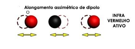 Molécula de Dióxido de Carbono - infravermelho ativo - alongamento assimétrico de dipolo