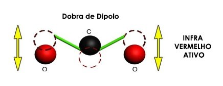 Molécula de Dióxido de Carbono - infravermelho ativo - dobra de dipolo